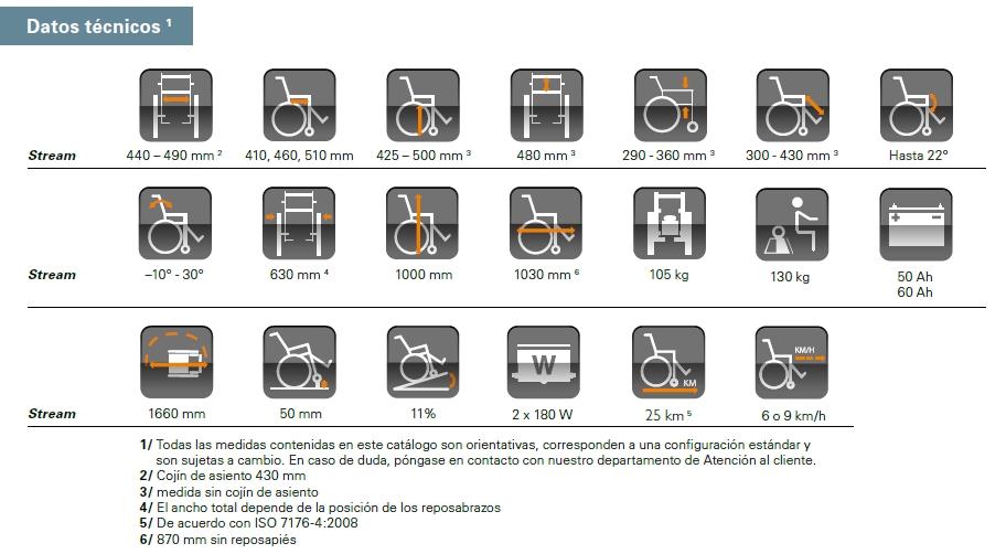 caracteristicas silla de ruedas stream