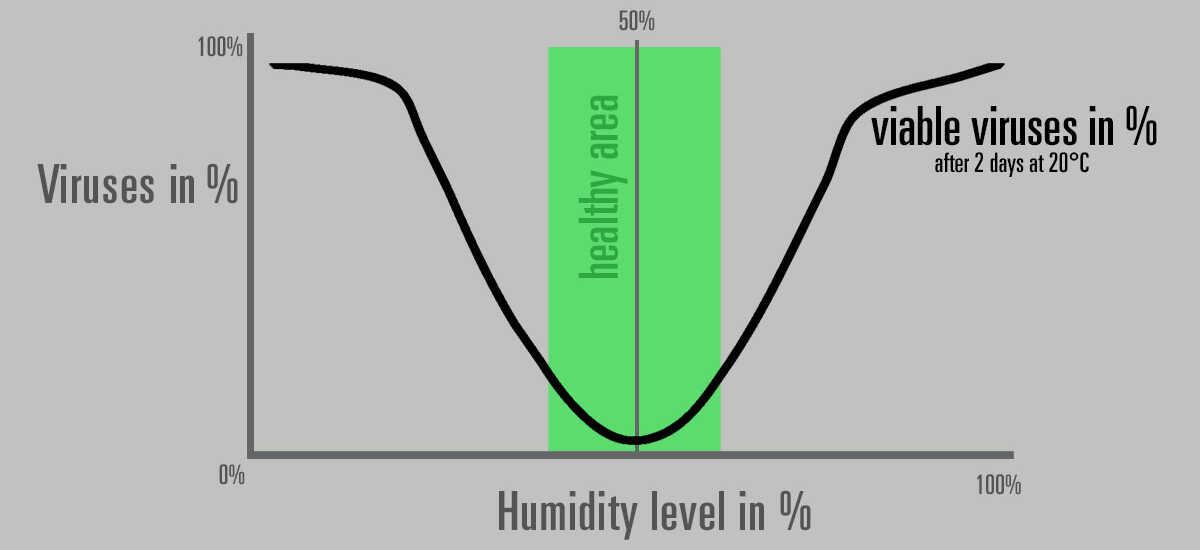 ¿Un humidificador de aire me protege del coronavirus?